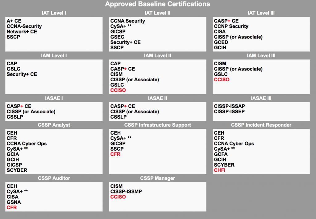Dod 8140 Training Dod 8140 Certification